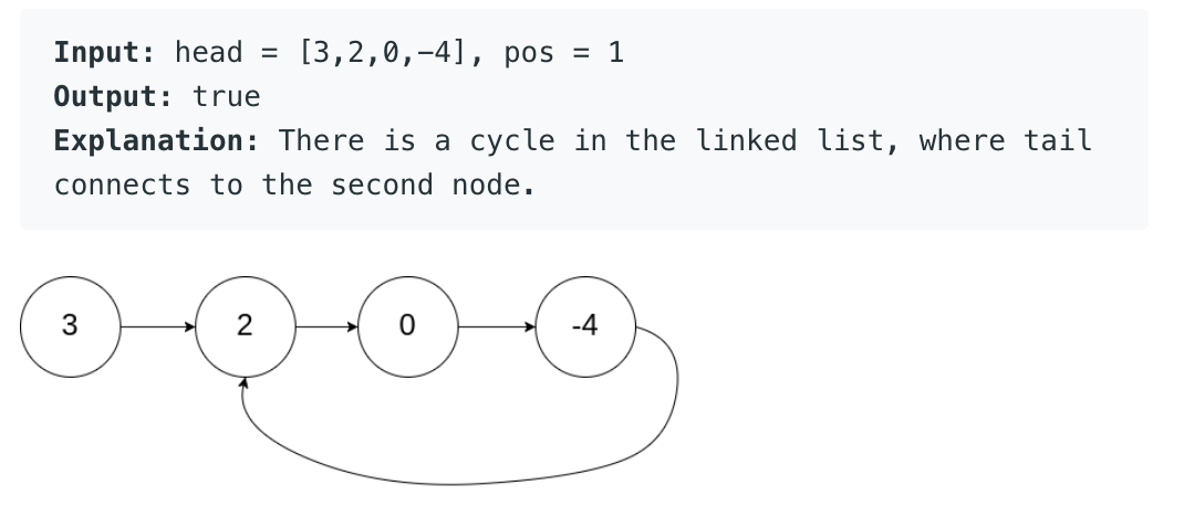 Linked List Cycle